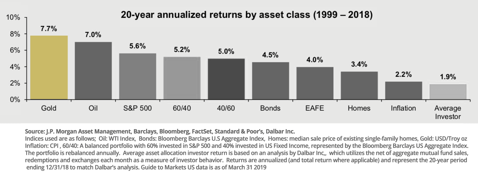 gold investing annual return vs other investments
