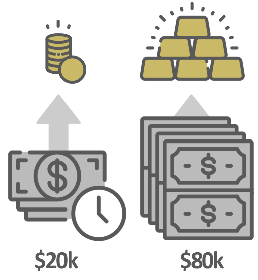 investing in gold long term and short term allowances