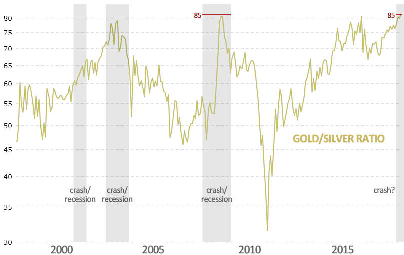 gold silver ratio indicates financial trouble