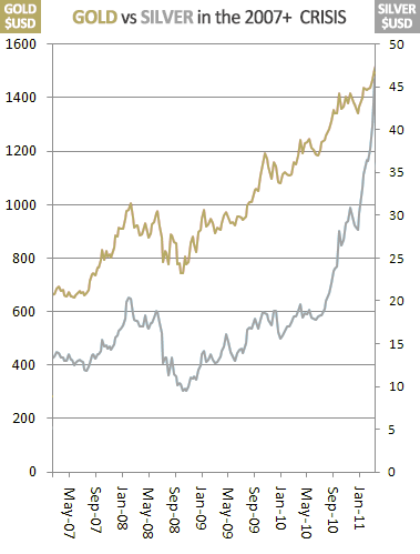 silver outperformed gold during 2007 crisis and in after math